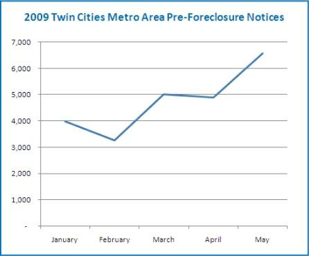 Foreclosures Counts Confirmed in Williamson County,Foreclosures are UP in Williamson County,Foreclosures increase in Williamson County