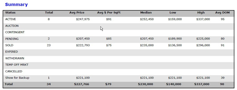 Kansas City Verona Hills Real Estate Market Report 2012