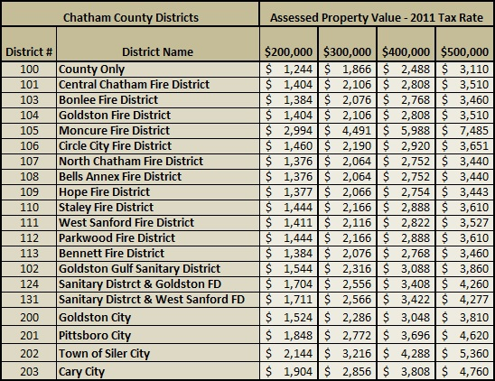 Chatham County NC Property Tax Rates 2011 | Property Taxes Chatham County NC