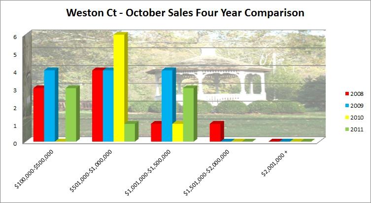 Weston CT 06883 Market Report October 2011 Sales
