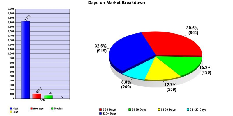 warwick ny market report march 2012