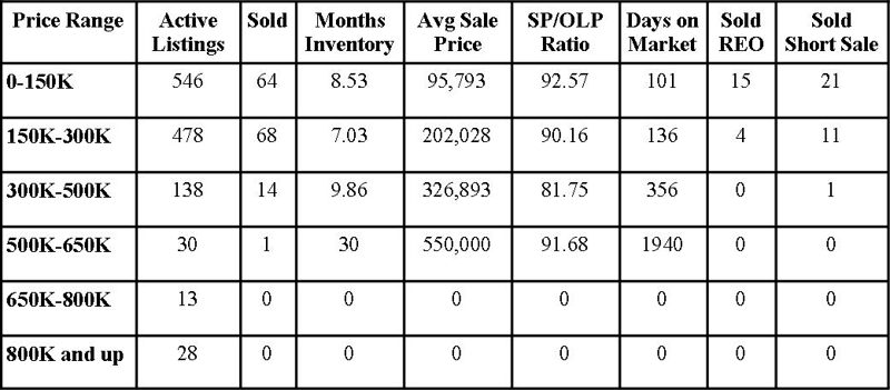 Clay County Market Report May 2012