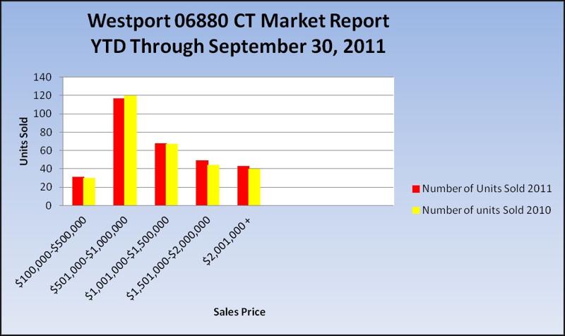 Westport 06880 CT Market Report January - September 2010 vs. 2011