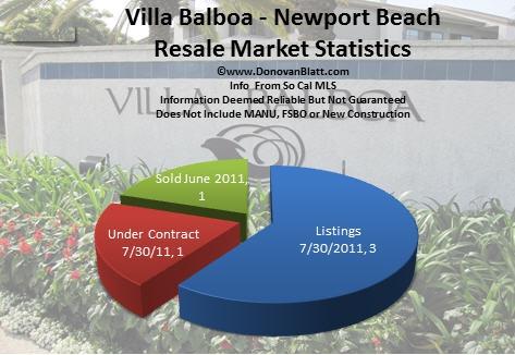 Villa Balboa Homes