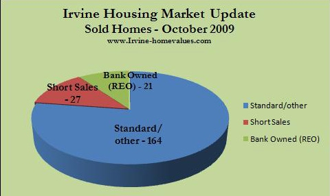 Irvine sold homes October 2009