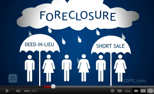 Information about foreclosure and the Government programs available