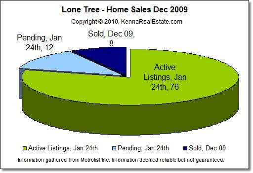 Lone Tree Real Estate Home Sales pie chart