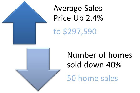 Northwest Landing in DuPont WA - July 2012 Real Estate Market Update