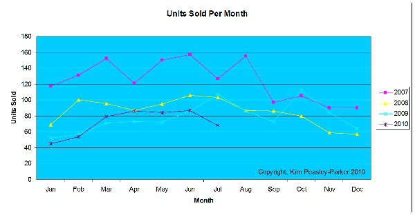 July 2010 Units Sold By Month