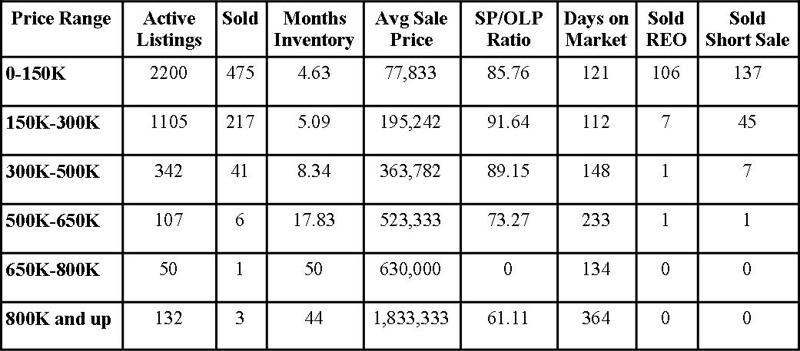 Jacksonville Florida Real Estate: Market Report October 2012