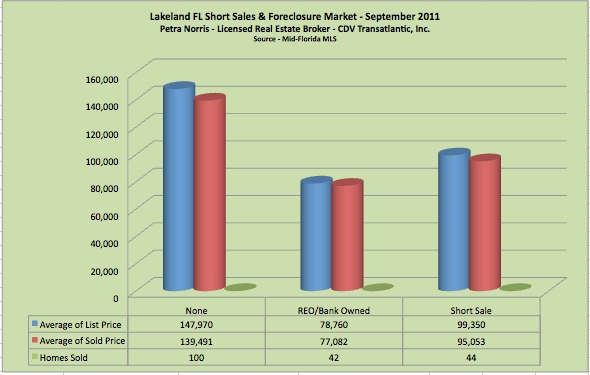 Lakeland Fl Short Sales and Foreclosure - September 2011