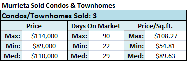 In Murrieta CA, 3 condos and townhomes for sale closed (sold) with a median home price of $110,000 and a median price-per-square-foot of $89.63.
