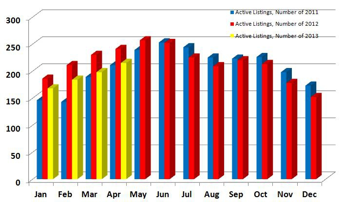 Active Listings 2011-2013