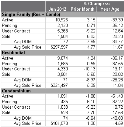 Denver Market Report - June 2012