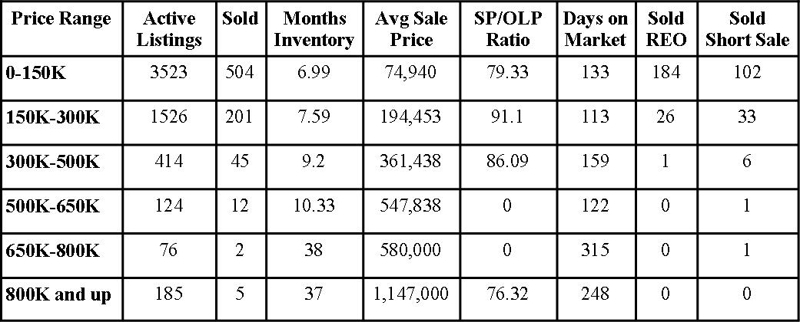 Jacksonville Florida Real Estate: Market Report June 2011