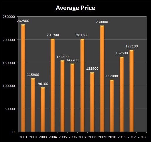 HOMES FOR SALE - PLEASANT HILL, OR - LOWELL, OR - REAL ESTATE - Average Sale Price - OAKRIDGE - PLEASANT HILL RMLS Market Area - Months of FEBRUARY, 2001-2012 - Jim Hale, Principal Broker, ACTIONAGENTS.NET