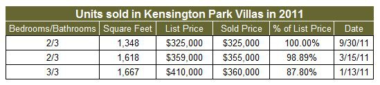 Condos sold in Kensington Park Villas in 2011
