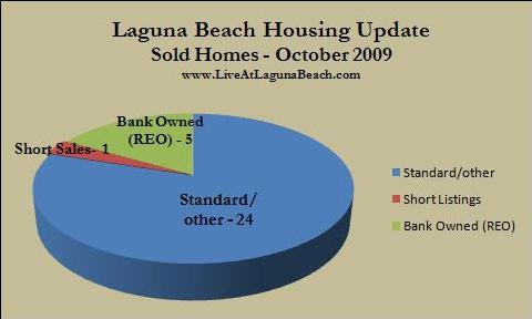 Laguna Beach homes sold Oct. 2009