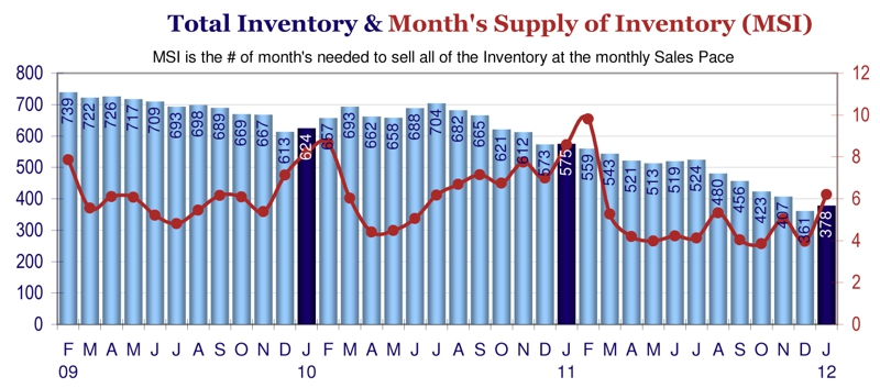 Greeley CO February 2012 Real Estate Inventory