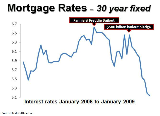 Graph of how mortgage rates are held down by governemt intervention