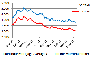 Need a new FHA home loan, or want to refinance for a lower mortgage payment? Freddie Mac shows home loans this week averaged 3.79% for 30 year fixed rate mortgages, while 15 year fixed rate mortgages averaged 3.04%.