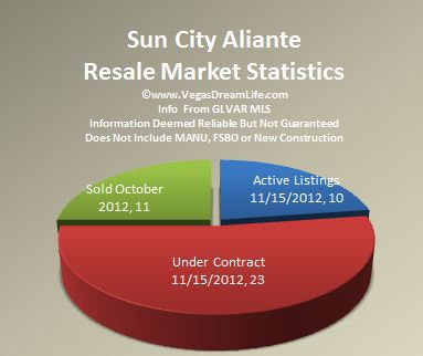 Sun City Aliante Real Estate & Homes for Sale in North Las Vegas