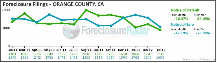 OC foreclosure filings Feb. 2012