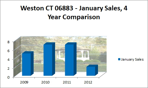 Weston CT 06883- January Sales 4Year Comparison