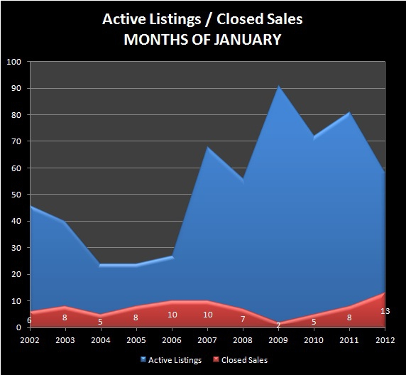 HOMES FOR SALE - EUGENE, OR - NORTH GILHAM REAL ESTATE - Active Listings, Closed Sales - NORTH GILHAM RMLS Market Area - Months of JANUARY, 2002-2012 - Jim Hale, Principal Broker, ACTIONAGENTS.NET