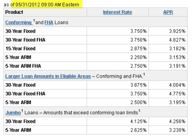 Today's Best Interest Rates - San Diego Residential Mortgage Specialist - Jason E Gordon - www.ApprovingSD.com