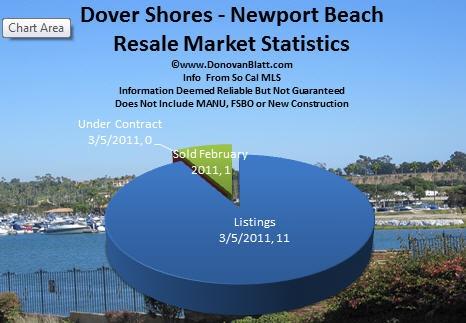 Dover Shores Homes