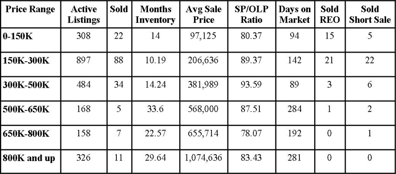 St Johns County Florida Market Report September 2010