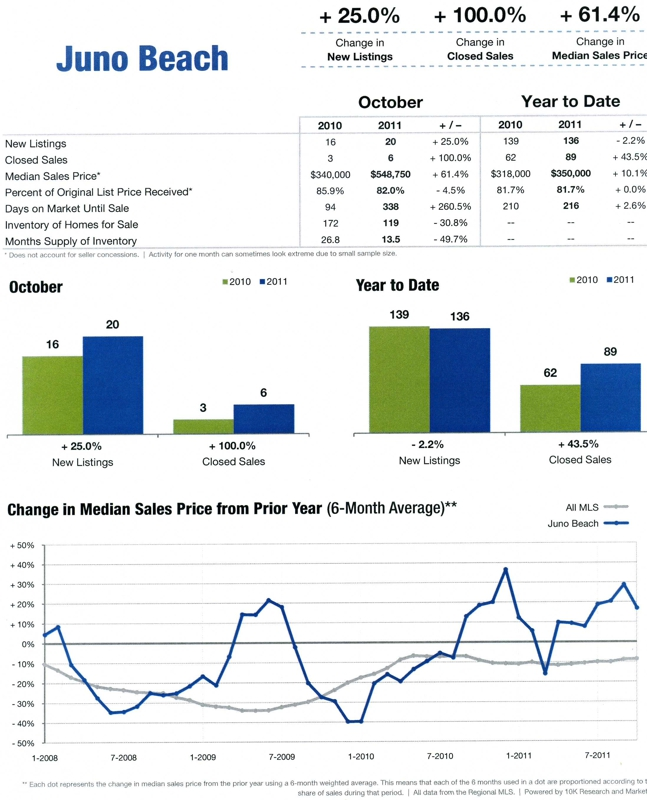 Juno Geach Florida Housing Report for October 2011