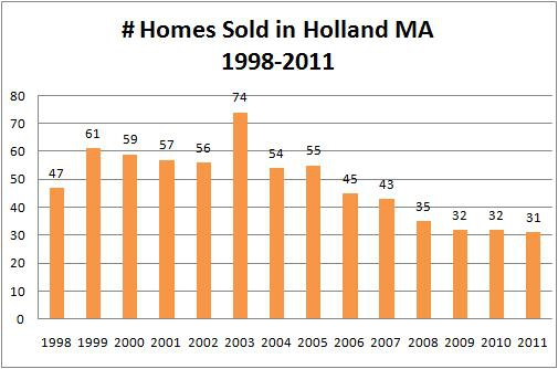 holland ma homes sold
