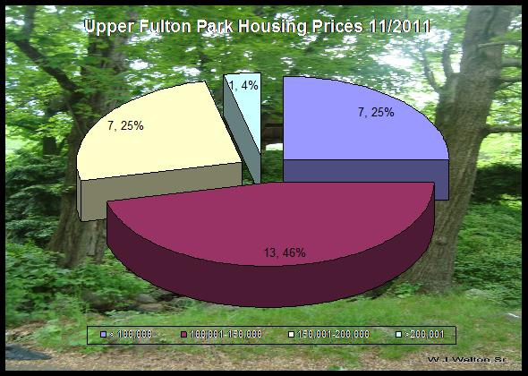 home prices in Upper Fulton Park-Waterbury CT