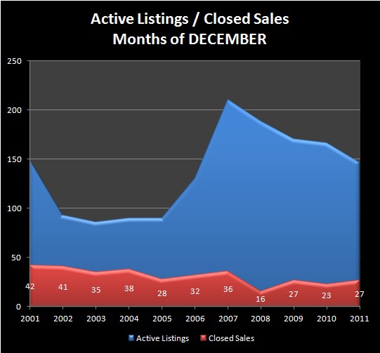HOMES FOR SALE - EUGENE, OR - SOUTHWEST EUGENE neighborhood REAL ESTATE- Active Listings, Closed Sales - SOUTHWEST EUGENE RMLS Market Area - Months of DECEMBER, 2001 - 2011 - Jim Hale, Principal Broker, ACTIONAGENTS.NET