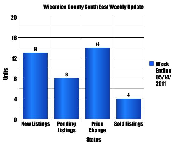 Wicomico County South East Single Family Homes