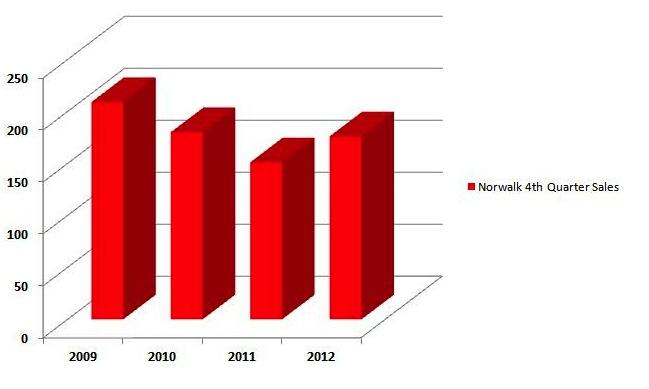 4th Quarter Sales in Norwalk CT 2009-2012