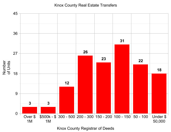 Knox County Registrar of Deeds real estate transactions.