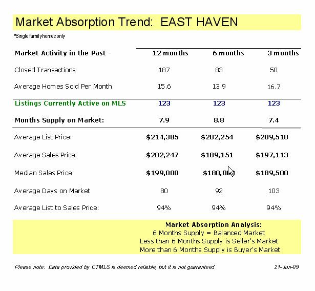 East Haven CT Real Estate Market Report May 2009