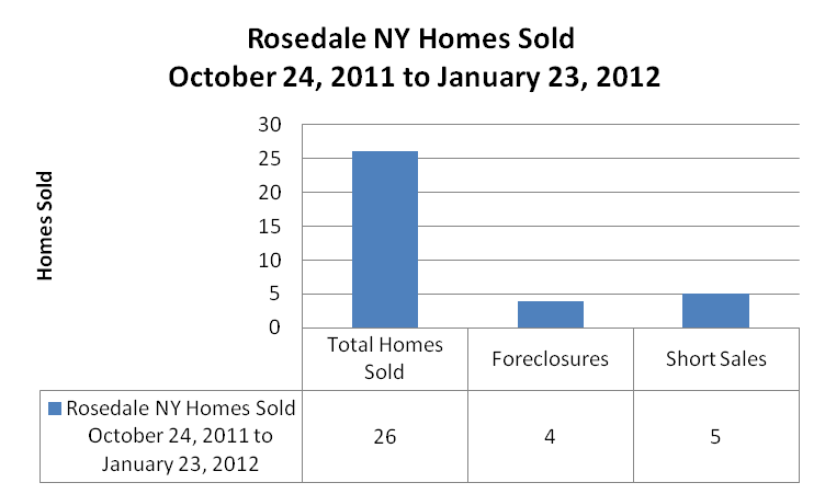 Rosedale Graphs