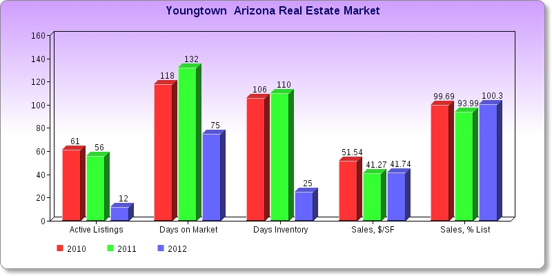 Market Graph, Youngtown Arizona Real Estate