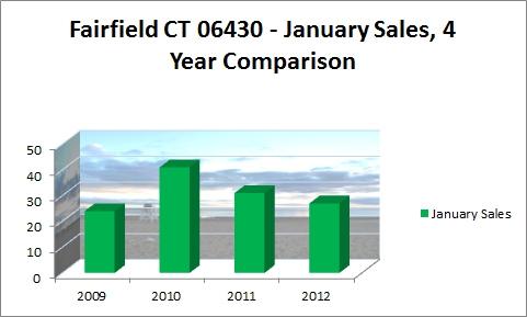 FAIRFIELD JANUARY SALES 2008-2011