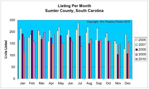 Listings per Month Sumter County