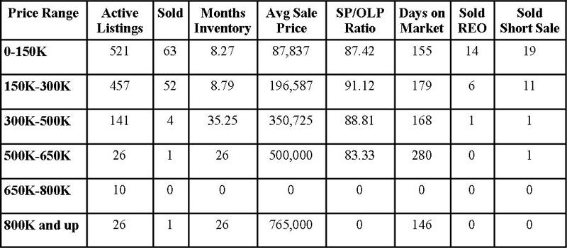 Clay County Market Report January 2012