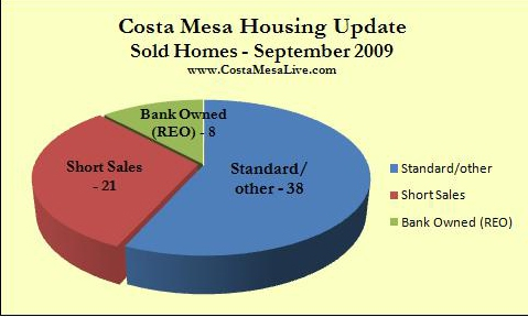 Costa Mesa homes sold Sept. 2009