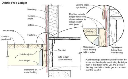 How Decks Leak Water Inside
