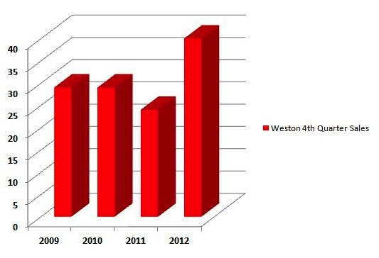 Weston 4th Quarter Sales for 2009, 2010, 2011 and 2012