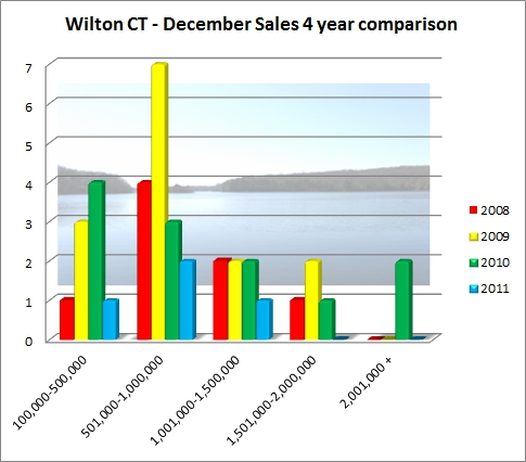 Wilton CT 06897 December 2011 Market Report of Real Estate Sales