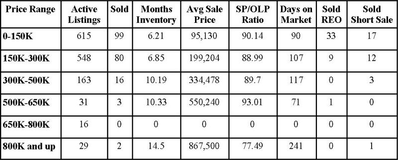 Clay County Market Report June 2011